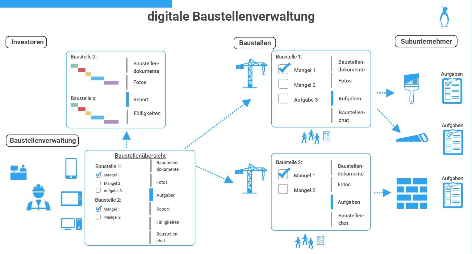 digitale Baustellenverwaltung